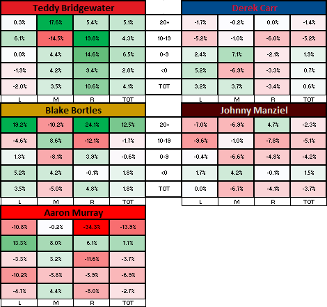 Two-Dimensional Passing Chart