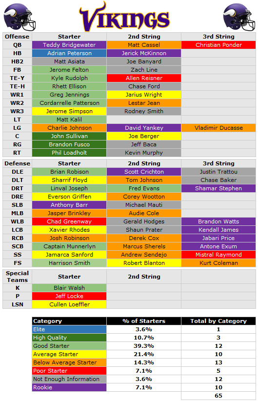 Vikings Depth Chart