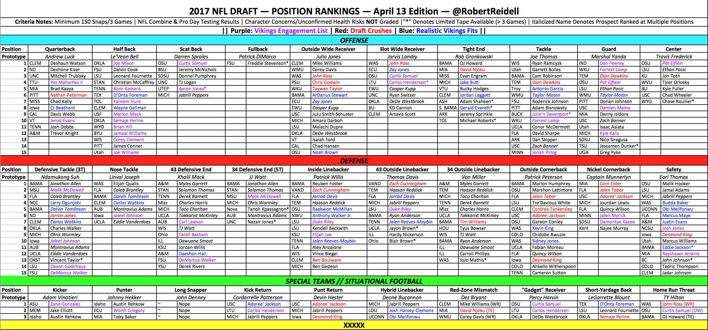 Vikings Draft: OL, LBs & S [PODCAST] - Vikings Territory