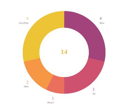 draft pie chart
